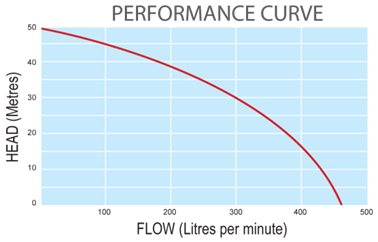 Performance Curve Graph MH020