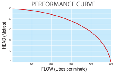 Performance Curve Graphic